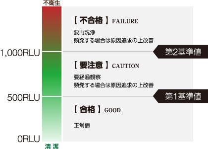 除菌の基準数値の設置